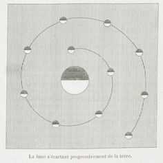 The moon progressively moving away from the earth. Histoire de la lune. 1886.