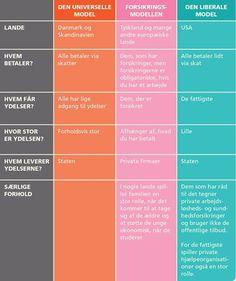 samfundsfag.gyldendal.dk | Velfærdsmodeller