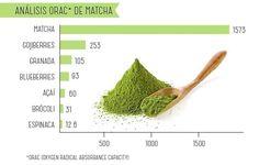 En este gráfico comparativo podemos ver la gran cantidad de Antioxidantes que contiene nuestro #TéMatcha a diferencia de otro productos. Compra con envío a todo Chile desde nuestro sitio web www.matchachile.com  #SuperAlimento #Antioxidantes #TéVerde #Chile