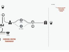 Analysis of a service, through the Customer Journey Map on Behance