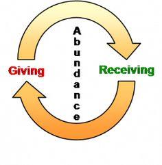 Giving = 你給予別人, Receiving = 你將會獲得, Abundance = 大家都活在豐盛的生活裏/豐盛的經濟運轉