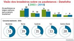 """A Folha publica hoje uma pesquisa meio na base """"não sei bem o que quero dizer com isso"""", sobre a percepção dos brasileiros sobre São Paulo e os paulistanos. Este é um mito que..."""