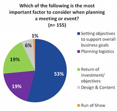 A surprising 91 percent of business event planners believe that it's valuable to work with the marketing department of the organization they're planning co