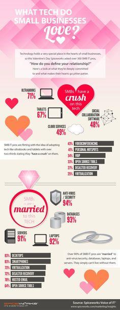 Infographic: What tech do small businesses love? | The Drum