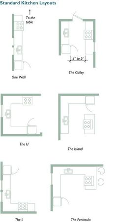 Planning Your Kitchen: Five Tools for Layout - This can be used not only for designing a new kitchen, but to help you think through how a kitchen would work for you in an existing house that you may be considering for purchase!