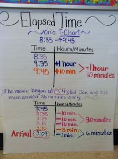 Elapsed Time Anchor Chart, T-Chart is a great way to show kids when the elapsed time crosses over the 12s!