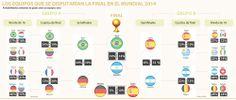 Argentina y Brasil jugarían la final de la Copa Mundial de la Fifa Brasil 2014 vía @larepublica_co