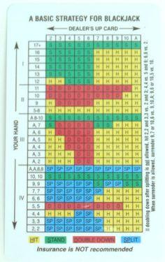 How to memorize blackjack basic strategy casino langenfeld immigrather platz