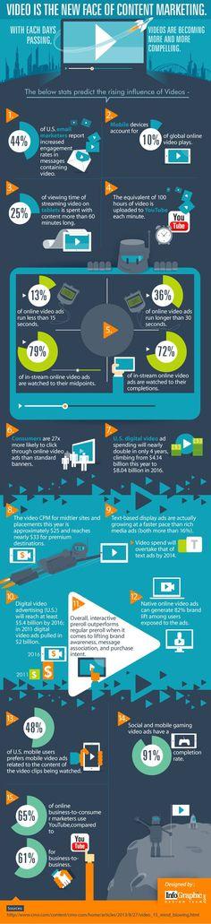 Video Is the New Face of Content Marketing – Digital Branding Institute Inbound Marketing, Mundo Marketing, Content Marketing Strategy, Marketing Tools, Internet Marketing, Online Marketing, Social Media Marketing, Marketing Ideas, Marketing Branding