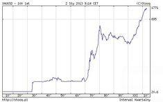 Inwestowanie w złoto dobre na kryzys