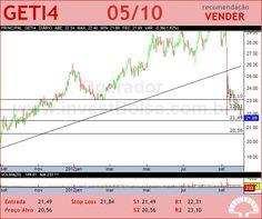 AES TIETE - GETI4 - 05/10/2012 #GETI4 #analises #bovespa