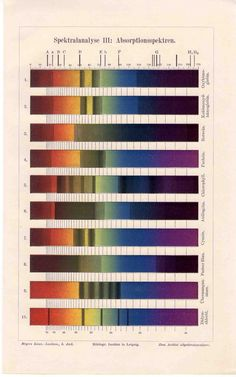 Antique color absorption chart from 1889.