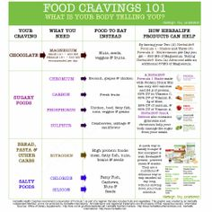 Cravings are simply your bodies' way of telling you that it needs something. The problem is, that we interpret these cravings into things that we don't need and that don't solve the root problem. Here is a chart of healthier craving alternatives. Wellness Plan, Personal Wellness, Health And Wellness Coach, Personal Trainer, Herbalife Recipes, Reality Check, Get Healthy, Healthy Eating, Healthy Alternatives