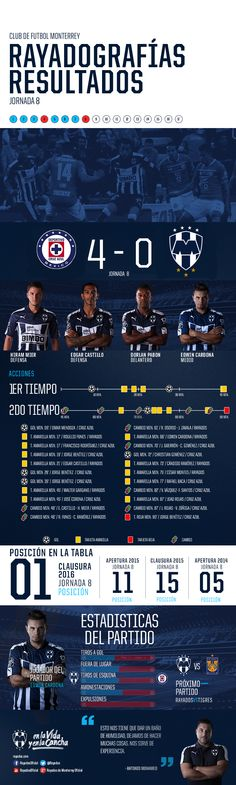 Rayadografía - Cruz Azul vs. Monterrey (Post)