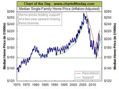 Housing Bubble 2.0? - Chart of the Day