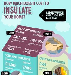 1000 images about Home Infographics on Pinterest