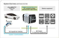 System Overview (with Clarity Fuel Cell)