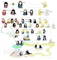 The Elves Family Tree... this makes it so much more easy to understand and who is who.  Simplified family tree, silm by ~eilian on deviantART