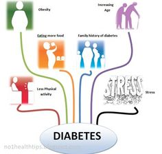 Type 2 patients need to eat healthily, be physically active, and test their blood glucose. They may also need to take oral medication, and/or insulin to control blood glucose levels. find details http://bitly.com/reverse_your_diabetes