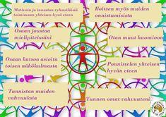 ryhmatyotaidot-sisalto Team Building, Back To School, Kindergarten, Positivity, Peace, Map, Teaching, Anna, Drama