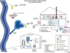 The Off Grid Water System Diagram by Fred Roensch - Living Off The Grid