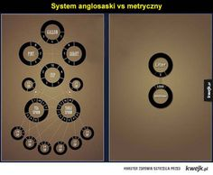 Comparing imperial and metric units - RandomOverload Metric Units, Metric System, Writing Tips, Writing Prompts, Best Of 9gag, Thing 1, Reasons To Smile, Weird And Wonderful, Best Funny Pictures