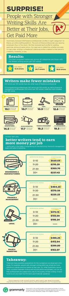 You don't have to be a writer to benefit from solidwriting skills—For proof, just check out the results of this study.