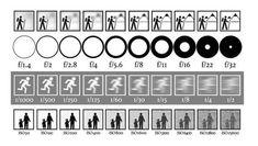 Infoblatt für Einsteiger #Fotografie #Spickzettel