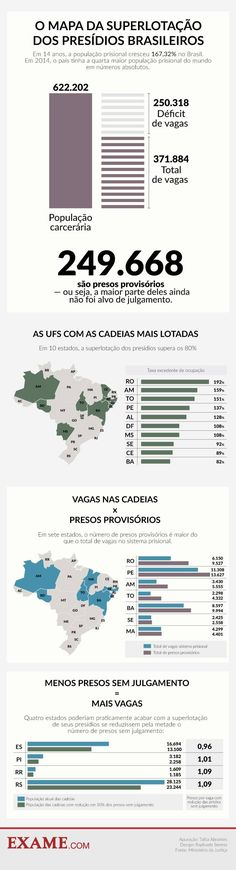 Déficit de vagas no sistema prisional brasileiro é de 250 mil – mesmo número de presos que aguardam julgamento no Brasil Leis, 1, Study, Search, Study Notes, Human Rights, Lawyer, Motivation To Study, Sociology