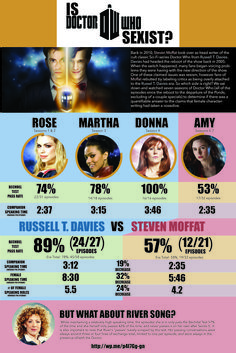 University Study on Sexism In BBC's Doctor Who (Infographic). Very interesting look at the women of Doctor Who and the writers heading the episodes. Donna's score does not surprise me at all. Dr Who, Bbc Doctor Who, Steven Moffat, It Goes On, Geek Out, Questions, Creative Words, Superwholock, Tardis