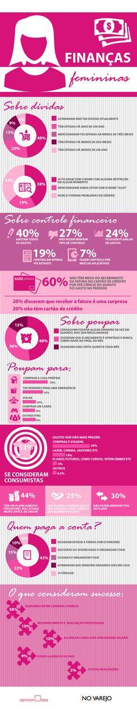 Pesquisa da Opinion Box mostra comportamento delas em relação às finanças pessoais  Em tempos de vacas magras, o consumidor brasileiro adota um comportamento em relação as próprias finanças bem diferente.