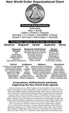 World Order Organizational Chart New World Order Organizational Chart.for Illuminati info see /bloodlinesNew World Order Organizational Chart.for Illuminati info see /bloodlines Terre Plate, Jesse Ventura, Organizational Chart, World Government, Matrix, Conspiracy Theories, History Facts, Fun Facts, Weird Facts