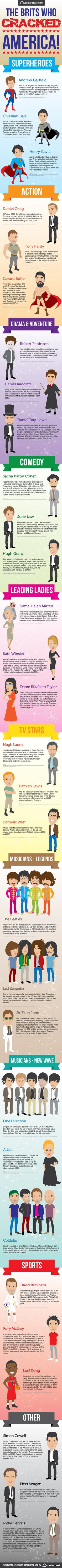 The Brits that cracked America #Infographic from vouchercloud  #celebrity #juice #superheroes