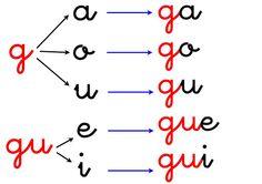 ♥♥♥ como suenan: ga, go, gu, gue, gui, güe, güi