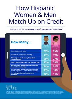 Your Credit Score Matters: Why You Should Start Improving It! #ChaseSlate #Ad