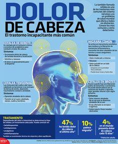 #UnDato | El 4% de la población adulta presenta dolor de cabeza cada 15 días. #Infographic