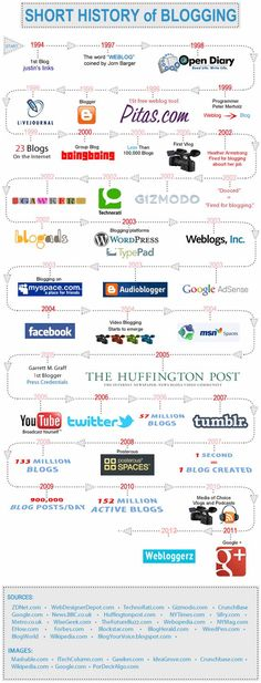 Short history of #blogging / #infographic