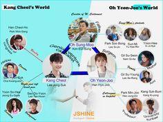 "KOREAN DRAMA ""W - TWO WORLDS""  CAST OF CHARACTERS - Lee Jong-Suk - Kang Chul, Han Hyo-Joo - Oh Yeon-Joo, Jeong Eu-Gene - Yoon So-Hee,  Lee Tae-Hwan - Seo Do-Yoon, Lee Si-Un - Park Soo-Bong, Kang Ki-Young - Kang Suk-Bum, Kim Eui-Sung Heo Jung-Do,"