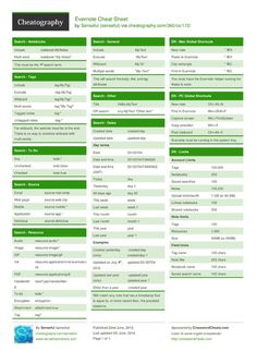 Evernote Cheat Sheet by senseful - Cheatography.com: Cheat Sheets For Every Occasion