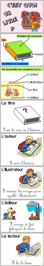 Educational infographic : Affiches : Cest quoi un livre ? Kindergarten Language Arts, Kindergarten Lesson Plans, French Teacher, Teaching French, Education And Literacy, Core French, French Classroom, French Resources, French Immersion