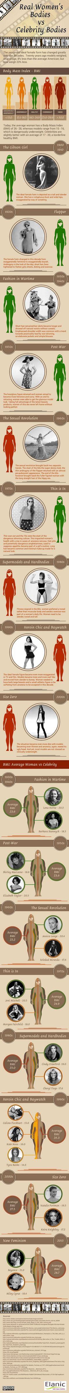 El cuerpo femenino normal vs el cuerpo femenino de las celebridades.