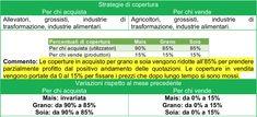 Torna la volatilità sugli agricoli, modifichiamo le coperture - Report Agricoltura (su abbonamento) http://www.mazzieroresearch.com/indice-dei-report-mensili-sullagricoltura/