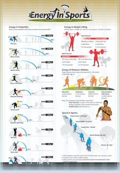 Energy in Sports. How many calories does a marathon burn? How much energy is used to kick a soccer ball? Get answers about the expenditure of energy in a wide variety of sports. Fitness Workouts, Discus Throw, Javelin Throw, Shot Put, Soccer Training, Cross Training, Sports Activities, Science For Kids, Plein Air