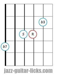 Minor seventh guitar chord diagram 6 4