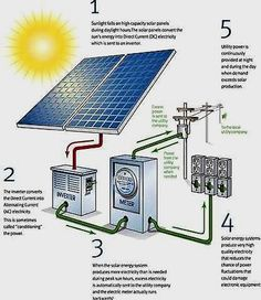 Home Solar Energy. Deciding to go environmentally friendly by converting to solar panel technology is unquestionably a beneficial one. Solar power is now being seen as a solution to the planets electrical power requirements. Pool Solar Panels, Solar Roof Tiles, Solar Energy Panels, Solar Panels For Home, Best Solar Panels, Solar Energy System, Solar Power, Solar Panel Inverter, Solar Panel Kits