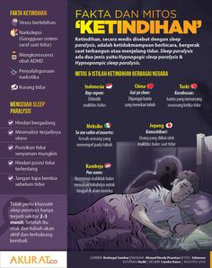 #Infografis Seputar Ketindihan Psycho Facts, Study Motivation Quotes, Knowledge Quotes, Psychology Facts, Health Articles, Health Education, Science And Nature, Healthy Tips, Health And Beauty