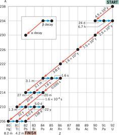 Formule voor radioactieve Carbon dating