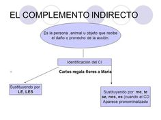 El complemento indirecto Learn Spanish / Spanish vocabulary / Spanish grammar