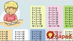 Help your child to easily learn the multiplication tables - Tips and Tricks - Tips and Crafts Teaching Multiplication, Math Fractions, Multiplication Tables, Multiplication Strategies, Math Math, Framed Words, Math Graphic Organizers, Third Grade Math, Math Notebooks