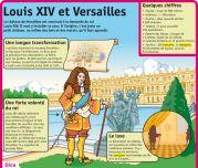 Louis XIV et Versailles - Le Petit Quotidien, le seul site d'information quotidienne pour les 6-10 ans !